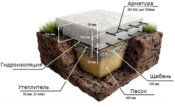 Виды фундаментов для дома 2