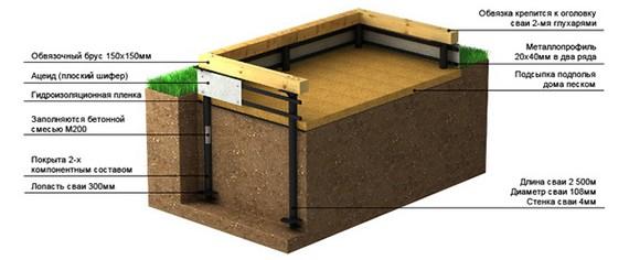 Виды фундаментов для дома 3
