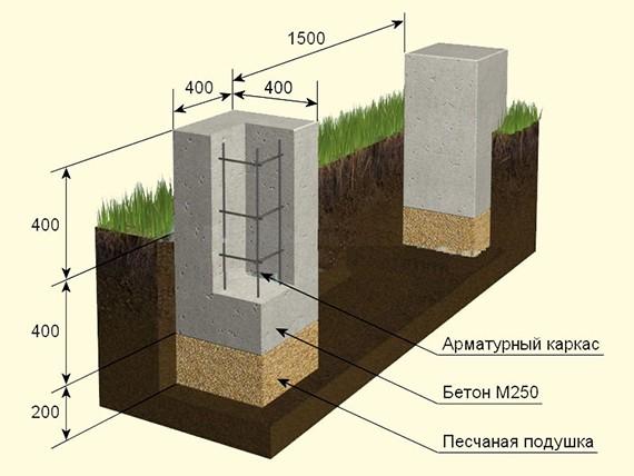 Виды фундаментов для дома 5
