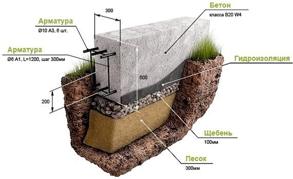 Виды фундаментов для дома 1