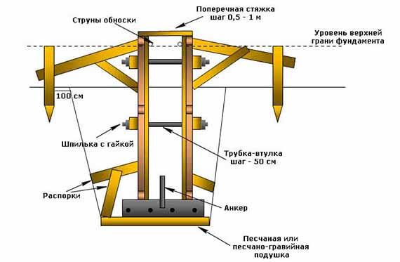 Как правильно сделать опалубку для фундамента